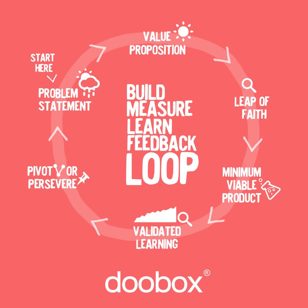 Lean Startup Infografik